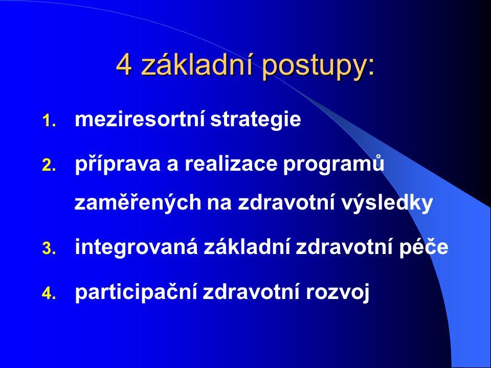 4 základní postupy: 1. meziresortní strategie 2. příprava a realizace programů zaměřených na zdravotní výsledky 3. integrovaná základní zdravotní péče