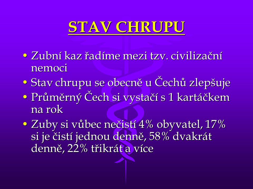 STAV CHRUPU Zubní kaz řadíme mezi tzv. civilizační nemociZubní kaz řadíme mezi tzv. civilizační nemoci Stav chrupu se obecně u Čechů zlepšujeStav chru