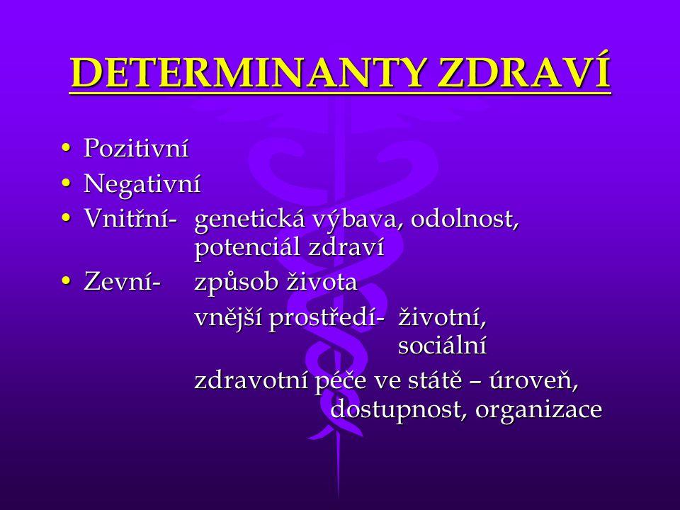 DETERMINANTY ZDRAVÍ PozitivníPozitivní NegativníNegativní Vnitřní- genetická výbava, odolnost, potenciál zdravíVnitřní- genetická výbava, odolnost, po