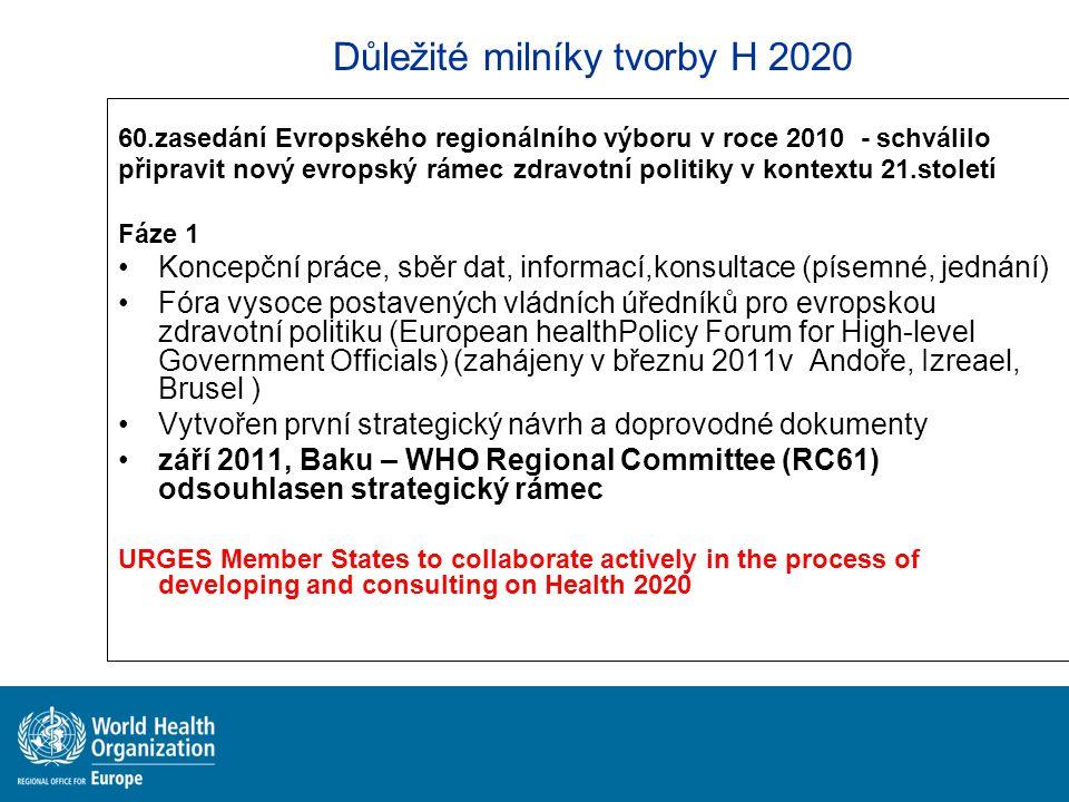 Důležité milníky tvorby H 2020 60.zasedání Evropského regionálního výboru v roce 2010 - schválilo připravit nový evropský rámec zdravotní politiky v k