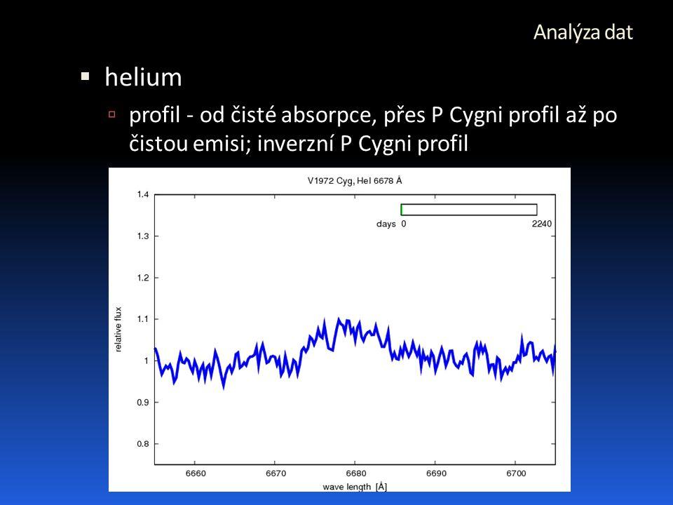 Analýza dat  helium  profil - od čisté absorpce, přes P Cygni profil až po čistou emisi; inverzní P Cygni profil