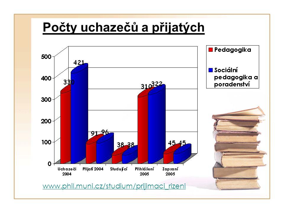 Počty uchazečů a přijatých www.phil.muni.cz/studium/prijimaci_rizeni