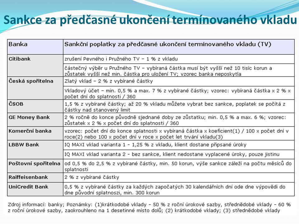 Sankce za předčasné ukončení termínovaného vkladu