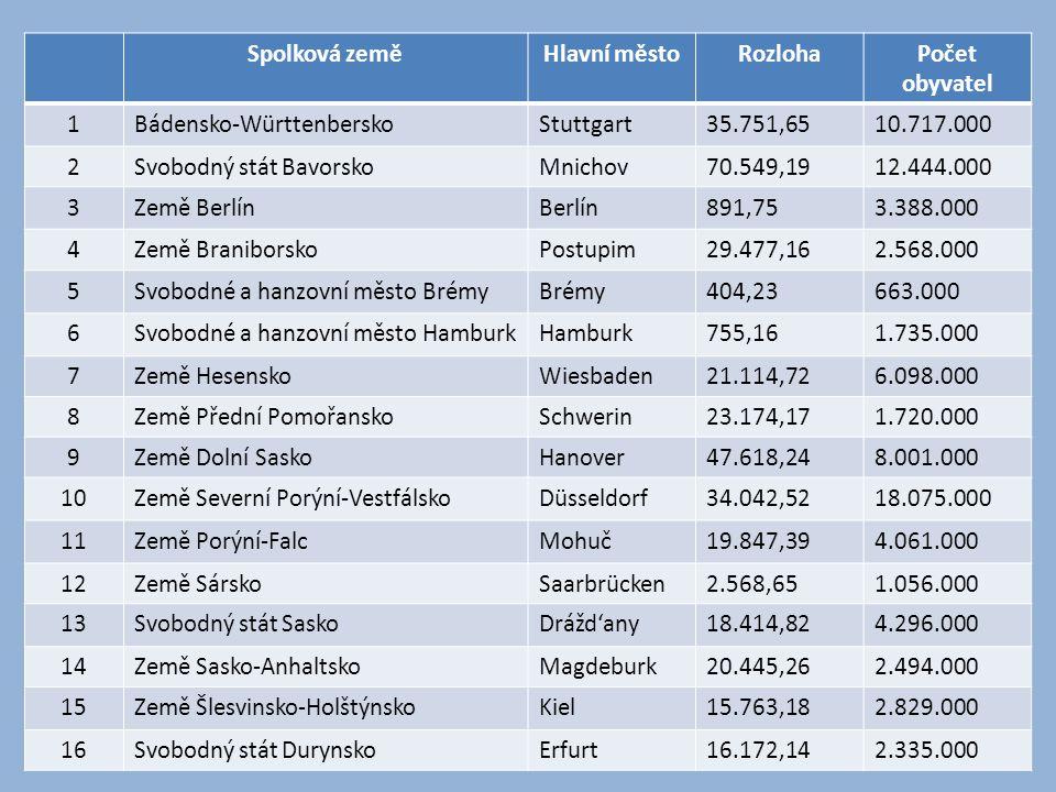 Spolková zeměHlavní městoRozlohaPočet obyvatel 1Bádensko-WürttenberskoStuttgart35.751,6510.717.000 2Svobodný stát BavorskoMnichov70.549,1912.444.000 3
