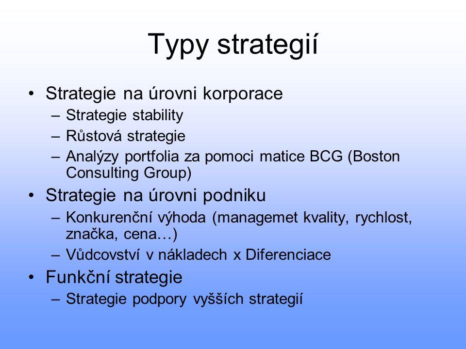 Typy strategií Strategie na úrovni korporace –Strategie stability –Růstová strategie –Analýzy portfolia za pomoci matice BCG (Boston Consulting Group)