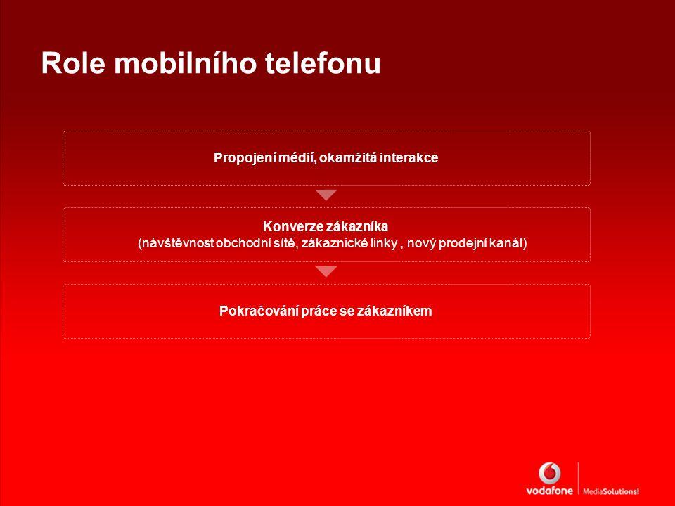Role mobilního telefonu Propojení médií, okamžitá interakce Konverze zákazníka (návštěvnost obchodní sítě, zákaznické linky, nový prodejní kanál) Pokračování práce se zákazníkem