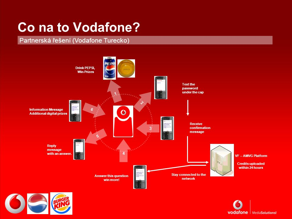 Co na to Vodafone.