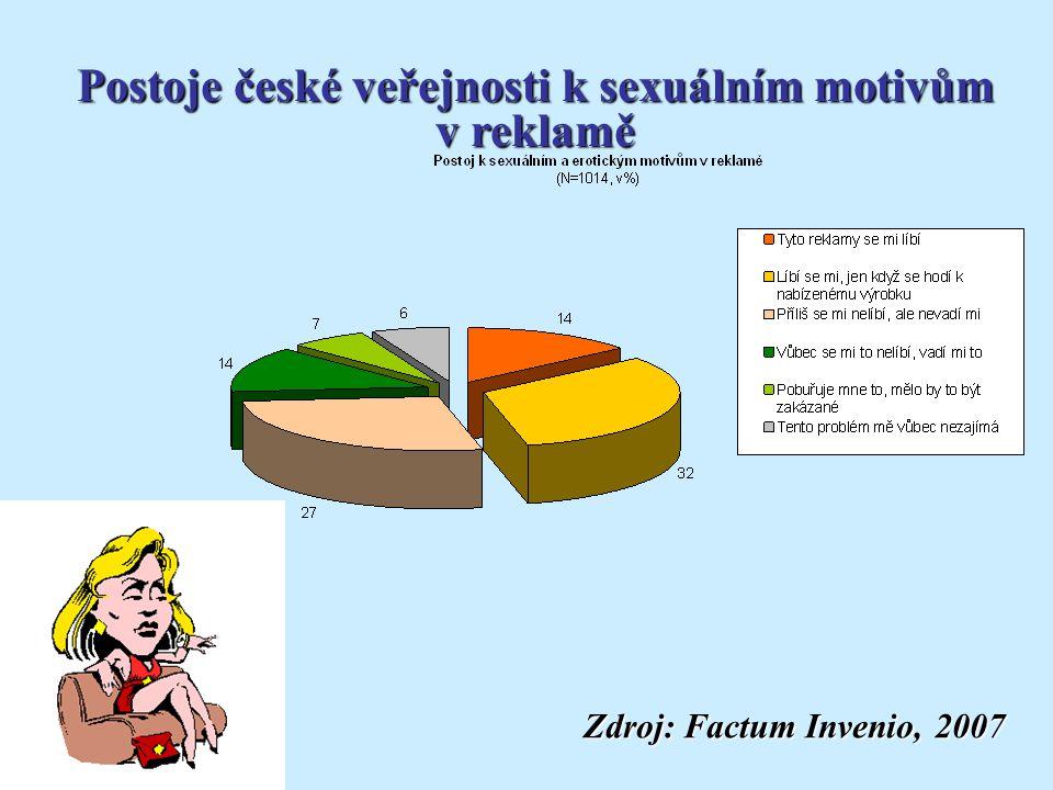 Postoje české veřejnosti k sexuálním motivům v reklamě Zdroj: Factum Invenio, 2007 Zdroj: Factum Invenio, 2007