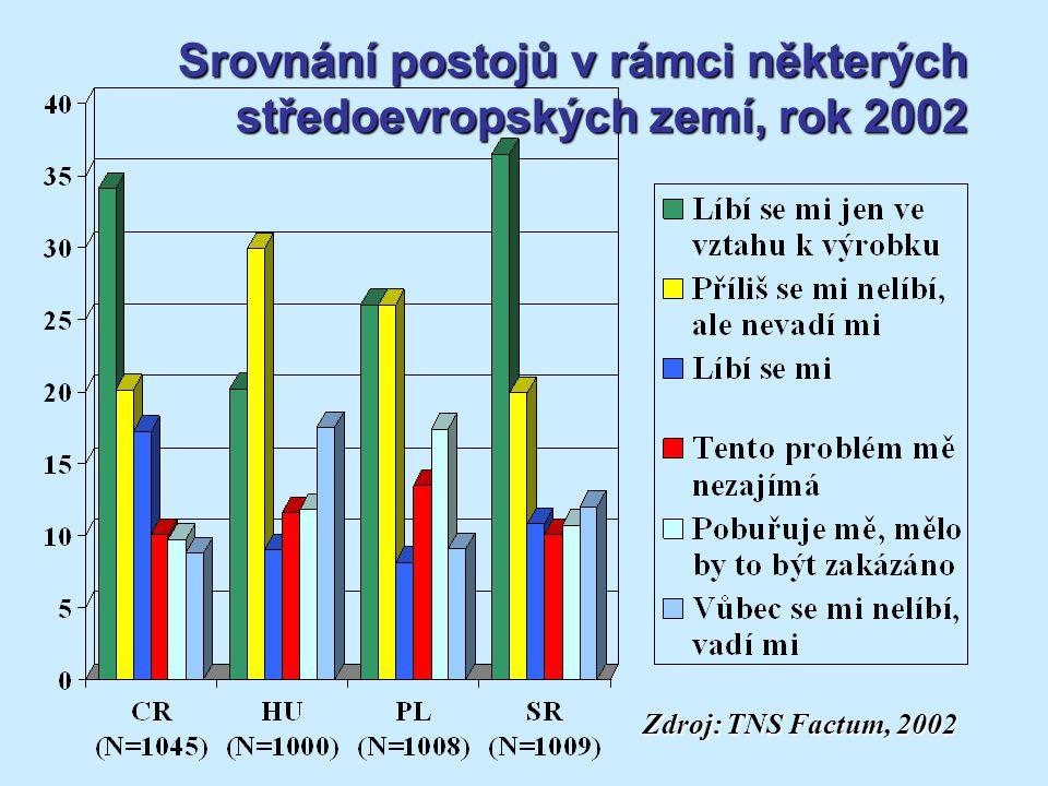Srovnání postojů v rámci některých středoevropských zemí, rok 2002 Zdroj: TNS Factum, 2002 Zdroj: TNS Factum, 2002