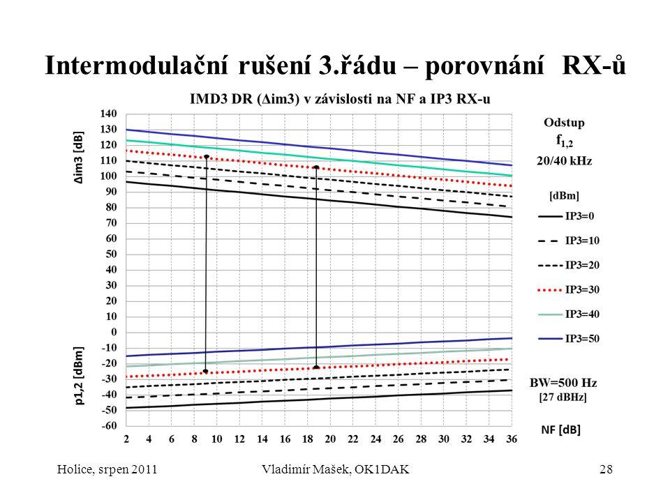 Holice, srpen 2011Vladimír Mašek, OK1DAK28 Intermodulační rušení 3.řádu – porovnání RX-ů