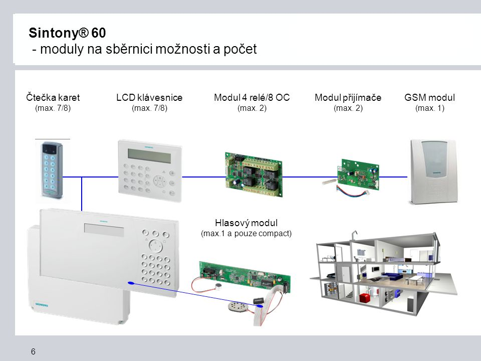 6 Sintony® 60 - moduly na sběrnici možnosti a počet LCD klávesnice (max. 7/8) Čtečka karet (max. 7/8) Modul 4 relé/8 OC (max. 2) GSM modul (max. 1) Mo