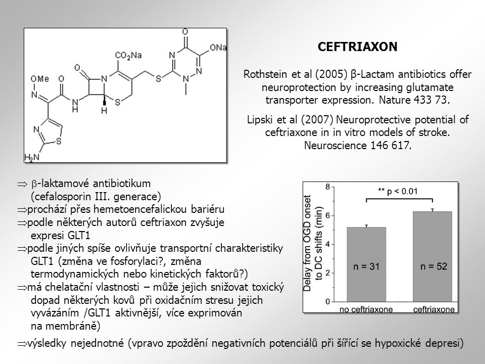 CEFTRIAXON Rothstein et al (2005) β-Lactam antibiotics offer neuroprotection by increasing glutamate transporter expression. Nature 433 73. Lipski et