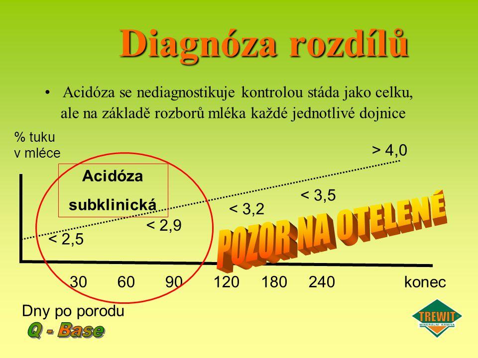 Diagnóza rozdílů Acidóza se nediagnostikuje kontrolou stáda jako celku, ale na základě rozborů mléka každé jednotlivé dojnice 306090120180240konec Dny