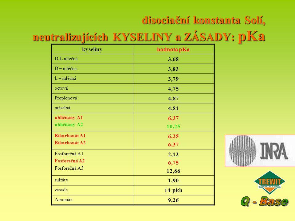 disociační konstanta Solí, neutralizujících KYSELINY a ZÁSADY: pKa kyselinyhodnota pKa D-L mléčná 3,68 D – mléčná 3,83 L – mléčná 3,79 octová 4,75 Pro