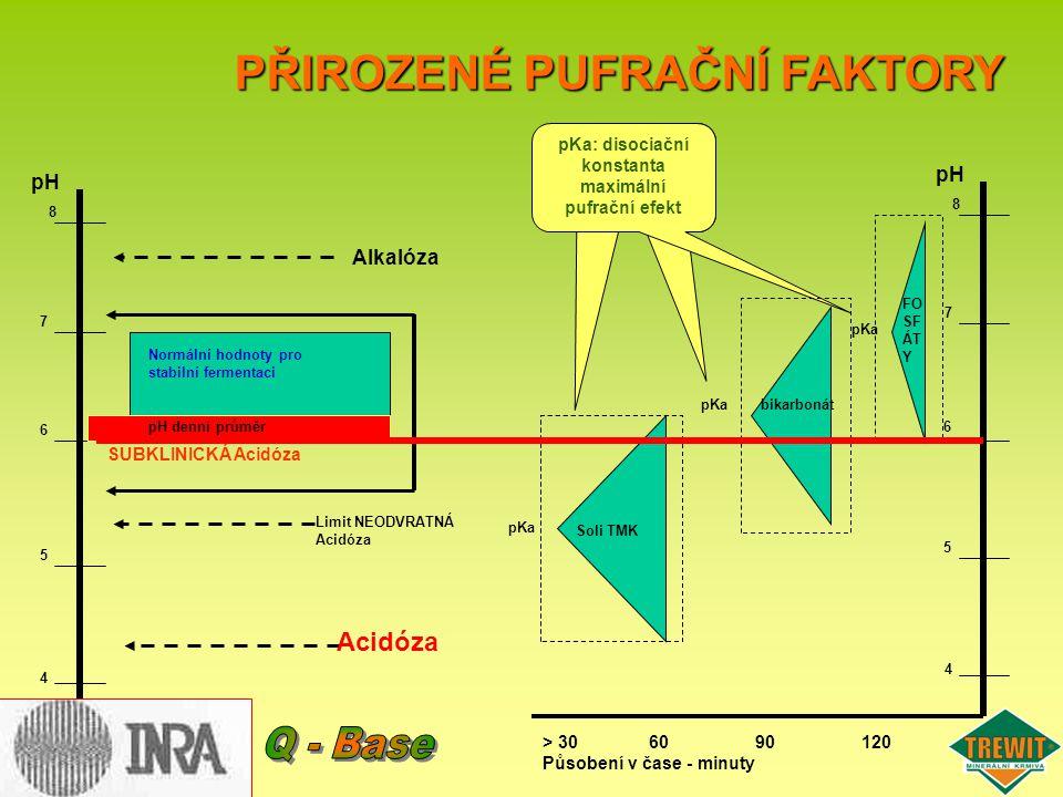 pH 5 8 7 6 4 Alkalóza Limit NEODVRATNÁ Acidóza SUBKLINICKÁ Acidóza Normální hodnoty pro stabilní fermentaci pH denní průměr PŘIROZENÉ PUFRAČNÍ FAKTORY