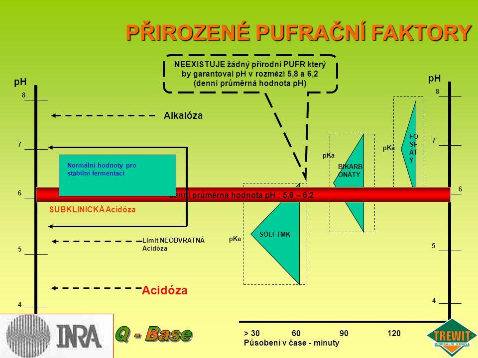 pH 5 8 7 6 4 5 8 7 6 4 SOLI TMK > 306090120 Působení v čase - minuty FO SF ÁT Y pKa BIKARB ONÁTY pKa Alkalóza denní průměrná hodnota pH : 5,8 – 6,2 NE