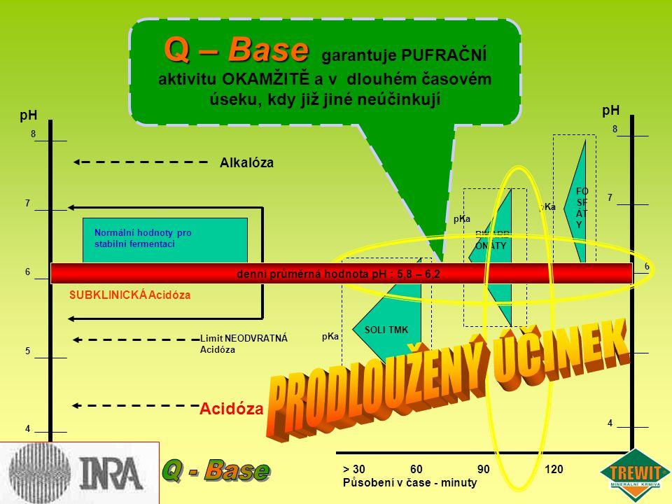 pH 5 8 7 6 4 5 8 7 6 4 SOLI TMK > 306090120 Působení v čase - minuty FO SF ÁT Y pKa BIKARB ONÁTY pKa Alkalóza Acidóza pKa Limit NEODVRATNÁ Acidóza Nor