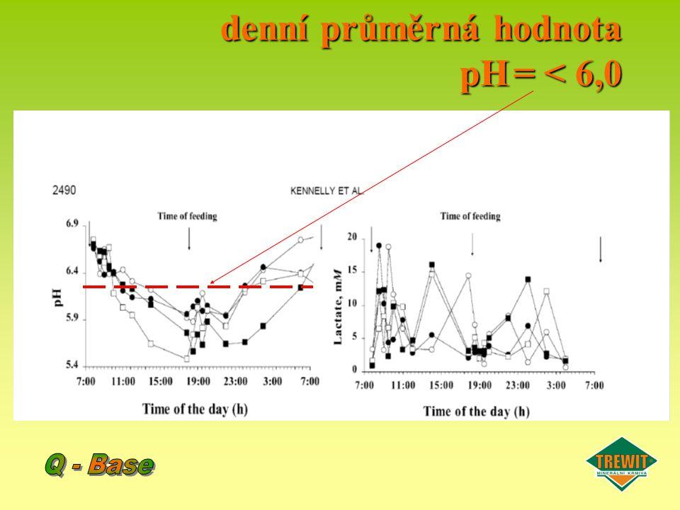 denní průměrná hodnota pH = < 6,0