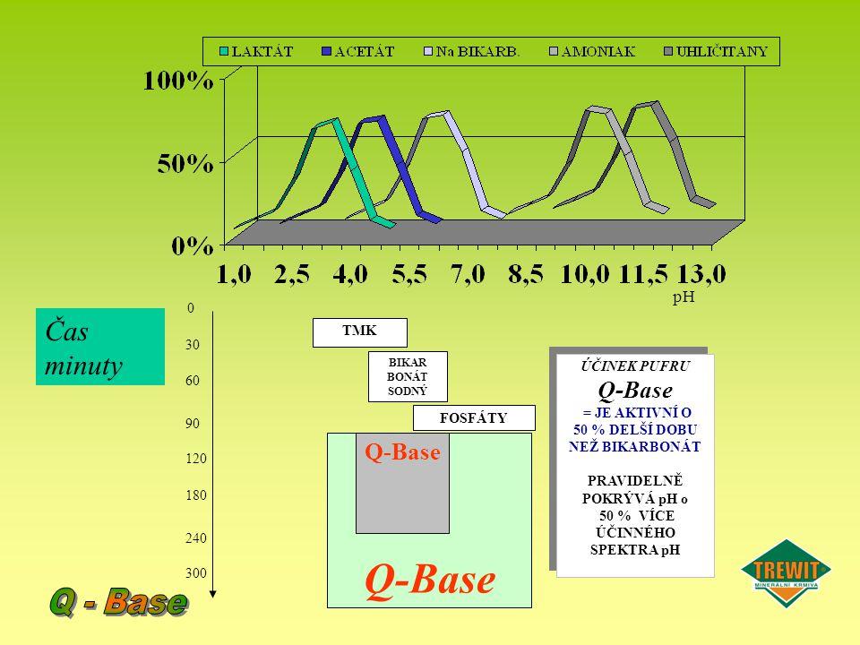 Q-Base ÚČINEK PUFRU Q-Base = JE AKTIVNÍ O 50 % DELŠÍ DOBU NEŽ BIKARBONÁT PRAVIDELNĚ POKRÝVÁ pH o 50 % VÍCE ÚČINNÉHO SPEKTRA pH ÚČINEK PUFRU Q-Base = J