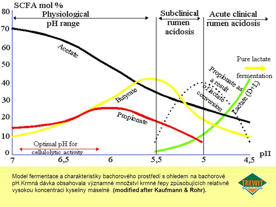 Model fermentace a charakteristiky bachorového prostředí s ohledem na bachorové pH.Krmná dávka obsahovala významné množství krmné řepy způsobujících r