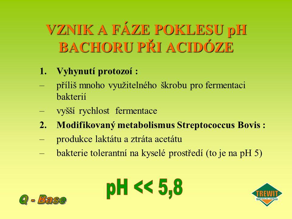 VLIV pH NA RŮST BACHOROVÝCH BAKTERIÍ VLIV pH NA RŮST BACHOROVÝCH BAKTERIÍ V kultuře zředěné asi 0.167 h -1 Poznámka: malé rozdíly pH způsobují až 100% výskyt či vymizení některých druhů bakterií