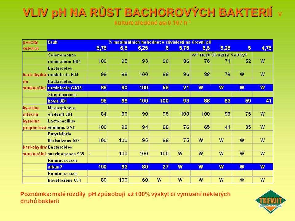 VLIV pH NA RŮST BACHOROVÝCH BAKTERIÍ VLIV pH NA RŮST BACHOROVÝCH BAKTERIÍ V kultuře zředěné asi 0.167 h -1 Poznámka: malé rozdíly pH způsobují až 100%