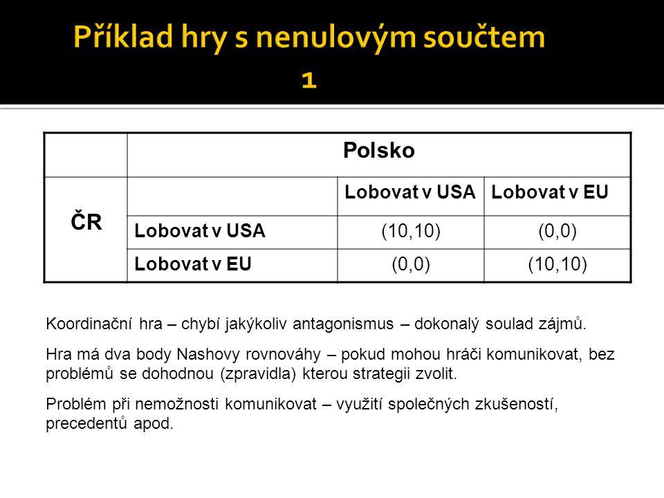 Polsko ČR Lobovat v USALobovat v EU Lobovat v USA(10,10)(0,0) Lobovat v EU(0,0)(10,10) Koordinační hra – chybí jakýkoliv antagonismus – dokonalý soula