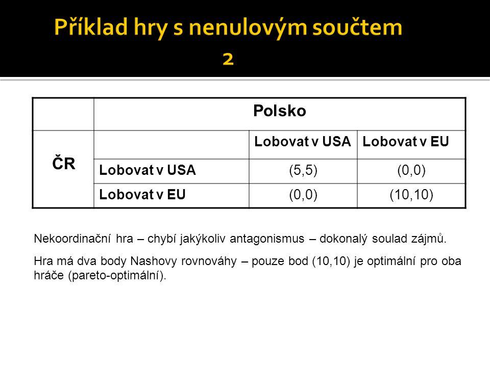 Polsko ČR Lobovat v USALobovat v EU Lobovat v USA(5,5)(0,0) Lobovat v EU(0,0)(10,10) Nekoordinační hra – chybí jakýkoliv antagonismus – dokonalý soula