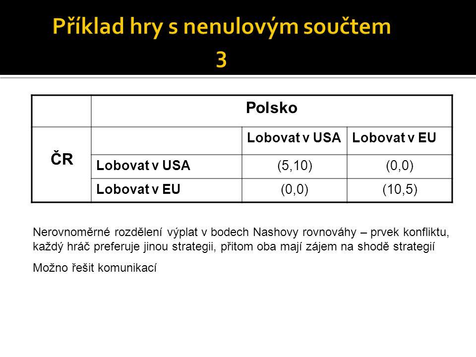 Polsko ČR Lobovat v USALobovat v EU Lobovat v USA(5,10)(0,0) Lobovat v EU(0,0)(10,5) Nerovnoměrné rozdělení výplat v bodech Nashovy rovnováhy – prvek