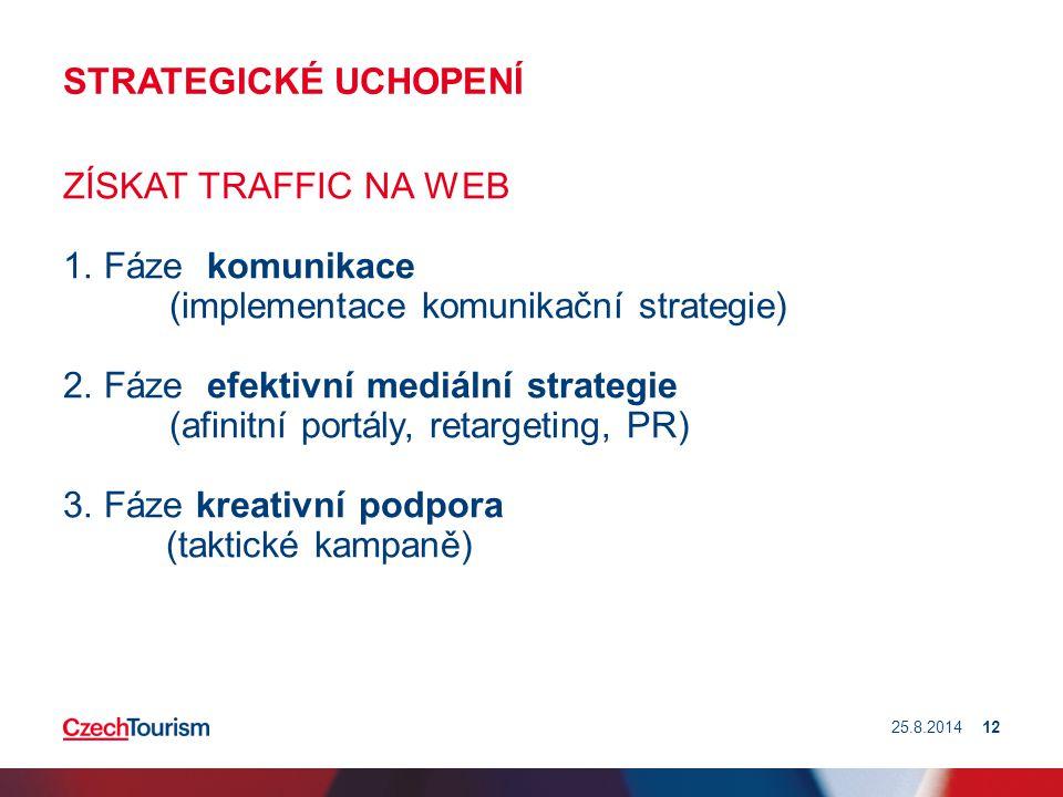 STRATEGICKÉ UCHOPENÍ ZÍSKAT TRAFFIC NA WEB 1. Fáze komunikace (implementace komunikační strategie) 2. Fáze efektivní mediální strategie (afinitní port