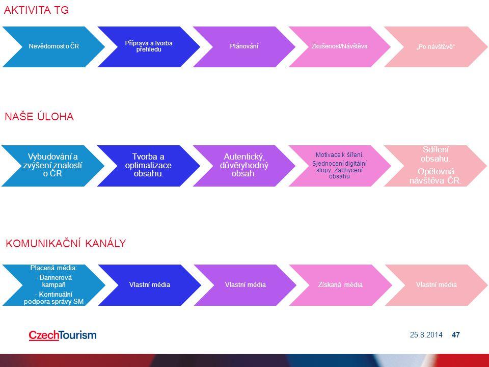 25.8.201447 Vybudování a zvýšení znalostí o ČR Tvorba a optimalizace obsahu. Autentický, důvěryhodný obsah. Motivace k šíření. Sjednocení digitální st
