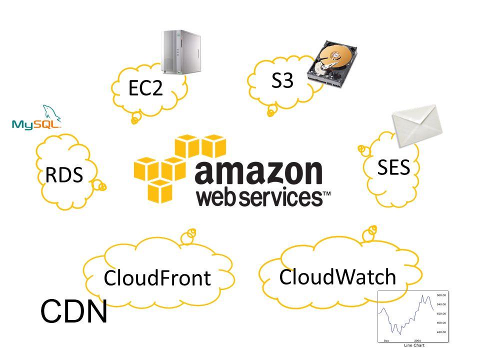 EC2 S3 SES CloudFront CloudWatch RDS