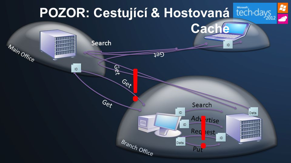 Get ID Put Data POZOR: Cestující & Hostovaná Cache Get Data ID Search Get Search Request Advertise ID Data ID Data .