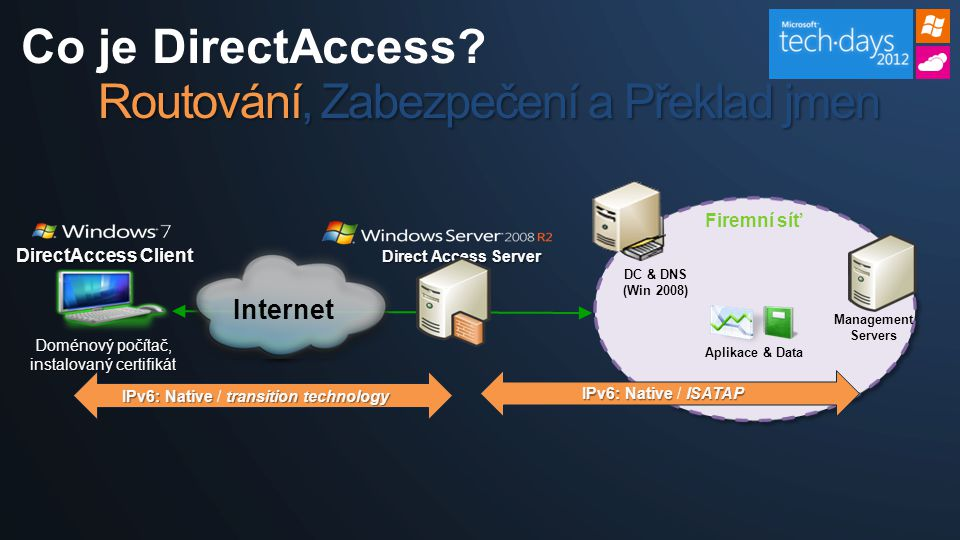 Co je DirectAccess.