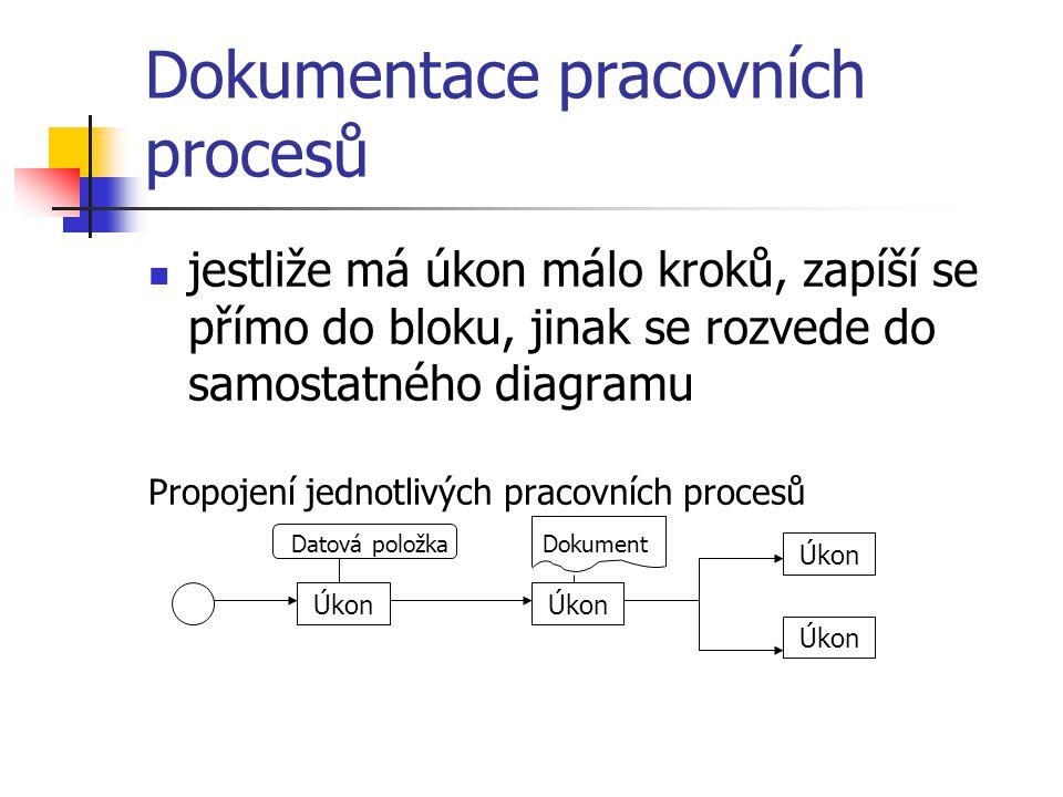 Dokumentace pracovních procesů jestliže má úkon málo kroků, zapíší se přímo do bloku, jinak se rozvede do samostatného diagramu Propojení jednotlivých pracovních procesů Úkon Datová položka Úkon Dokument