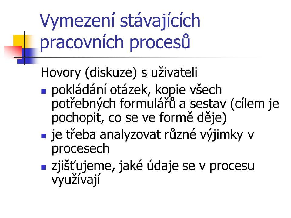Vymezení stávajících pracovních procesů Hovory (diskuze) s uživateli pokládání otázek, kopie všech potřebných formulářů a sestav (cílem je pochopit, co se ve formě děje) je třeba analyzovat různé výjimky v procesech zjišťujeme, jaké údaje se v procesu využívají