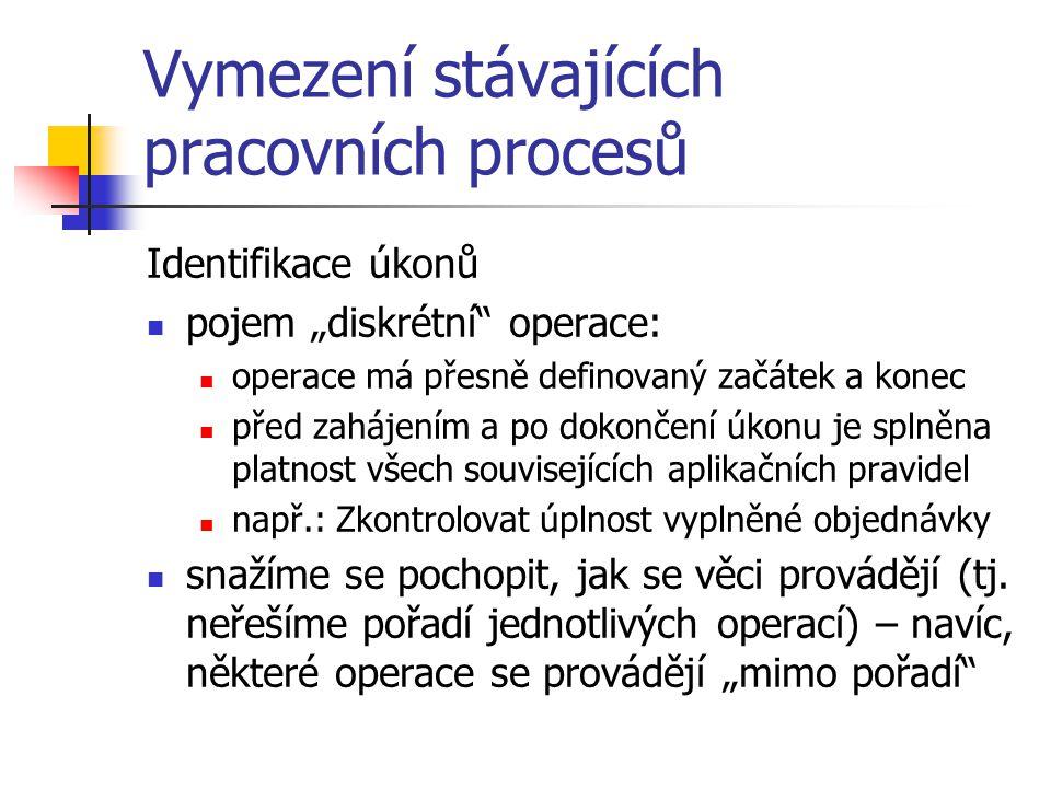 Vymezení stávajících pracovních procesů Seznam úkonů: 1.