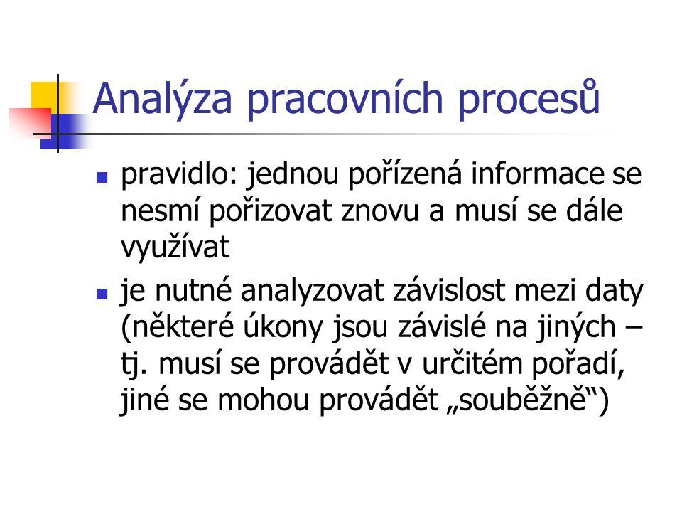 Analýza pracovních procesů pravidlo: jednou pořízená informace se nesmí pořizovat znovu a musí se dále využívat je nutné analyzovat závislost mezi daty (některé úkony jsou závislé na jiných – tj.