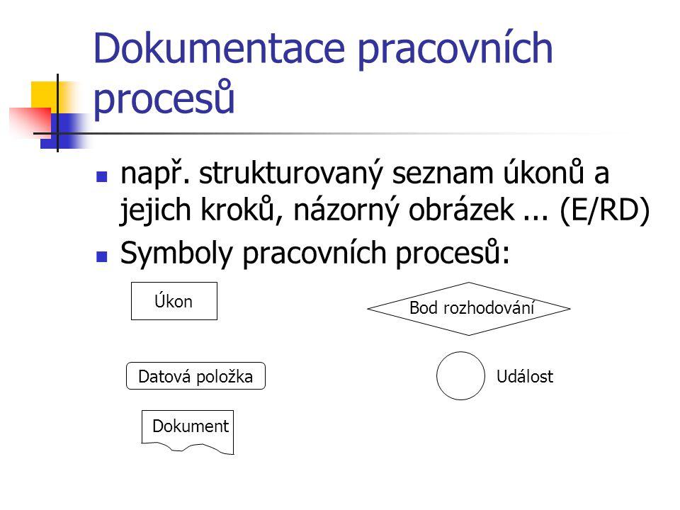 Dokumentace pracovních procesů např. strukturovaný seznam úkonů a jejich kroků, názorný obrázek...