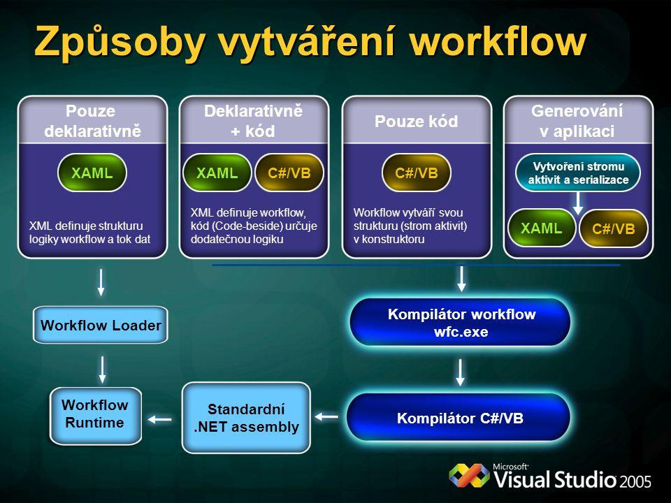 Způsoby vytváření workflow Kompilátor C#/VB Pouze deklarativně XML definuje strukturu logiky workflow a tok dat XAML Pouze kód Workflow vytváří svou strukturu (strom aktivit) v konstruktoru C#/VB Deklarativně + kód XML definuje workflow, kód (Code-beside) určuje dodatečnou logiku XAMLC#/VB Generování v aplikaci XAML C#/VB Vytvoření stromu aktivit a serializace Kompilátor workflow wfc.exe Standardní.NET assembly Workflow Runtime Workflow Loader