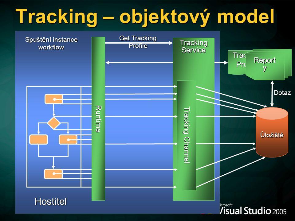 Tracking – objektový model Hostitel Get Tracking Profile Spuštění instance workflow Úložiště Tracking Service Tracking Channel Runtime Dotaz TrackingProfile Report y
