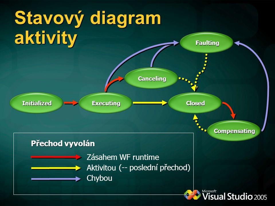 Stavový diagram aktivity Přechod vyvolán Aktivitou Zásahem WF runtime InitializedExecutingClosed Compensating Faulting Chybou Canceling (-- poslední přechod)