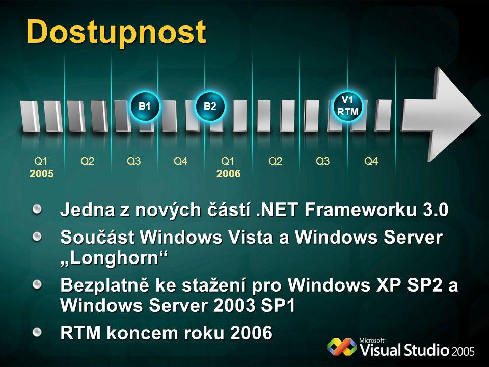 """Dostupnost Jedna z nových částí.NET Frameworku 3.0 Součást Windows Vista a Windows Server """"Longhorn Bezplatně ke stažení pro Windows XP SP2 a Windows Server 2003 SP1 RTM koncem roku 2006 Q2Q3Q1 2006 Q2Q4Q1 2005 Q3Q4 B1B2 V1 RTM"""
