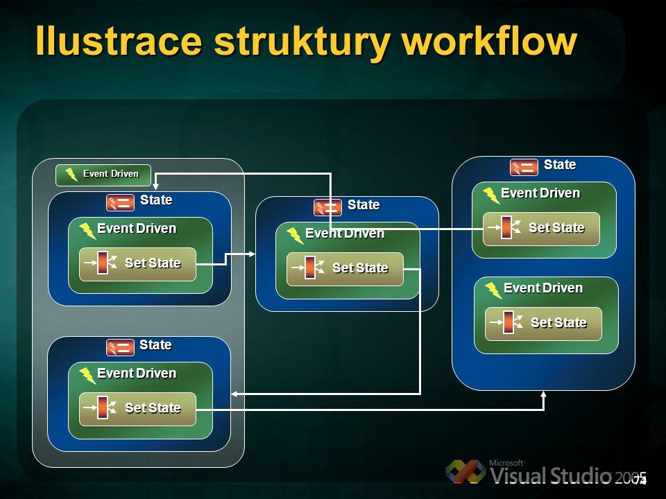 Ilustrace struktury workflow 74 Event Driven Set State State Event Driven Set State State Event Driven Set State State Event Driven Set State State Event Driven Set State Event Driven
