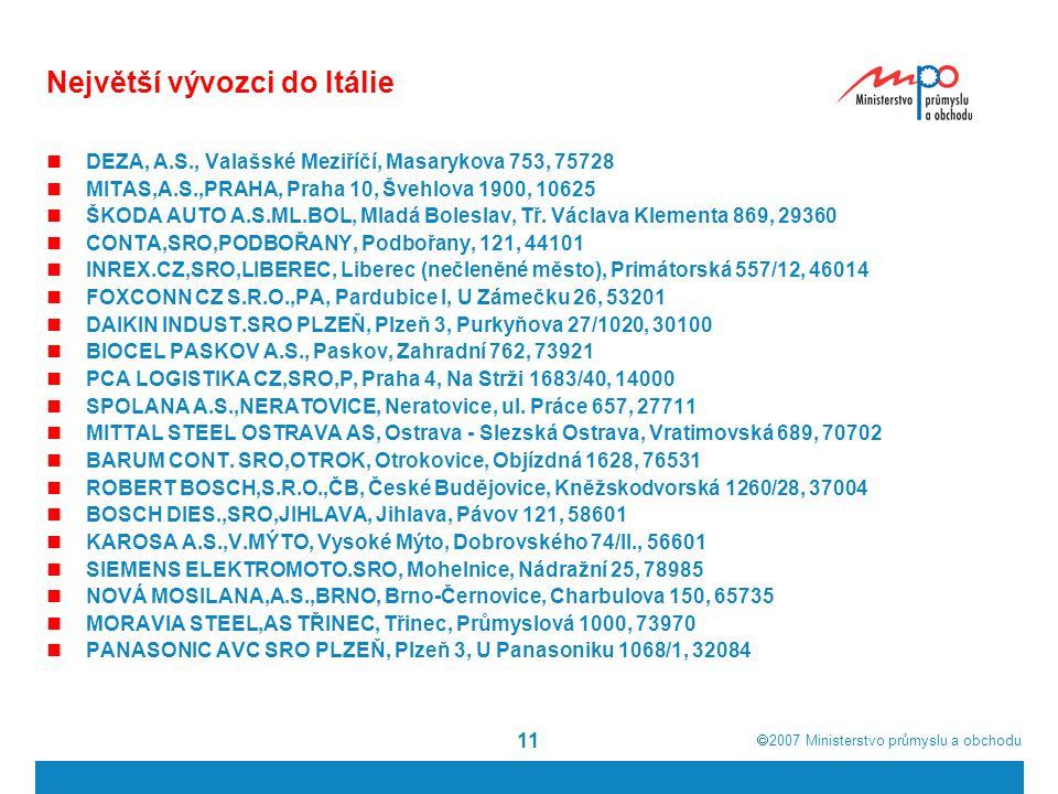  2007  Ministerstvo průmyslu a obchodu 11 Největší vývozci do Itálie DEZA, A.S., Valašské Meziříčí, Masarykova 753, 75728 MITAS,A.S.,PRAHA, Praha 1