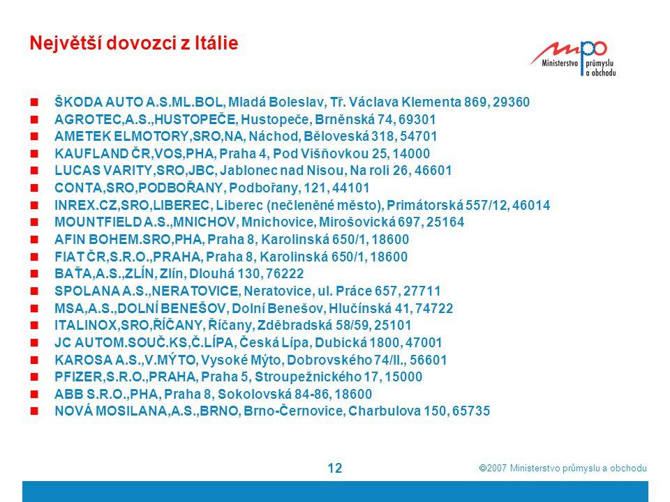  2007  Ministerstvo průmyslu a obchodu 12 Největší dovozci z Itálie ŠKODA AUTO A.S.ML.BOL, Mladá Boleslav, Tř. Václava Klementa 869, 29360 AGROTEC,