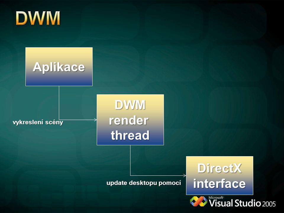 Aplikace DWM render thread DirectXinterface vykreslení scény update desktopu pomocí