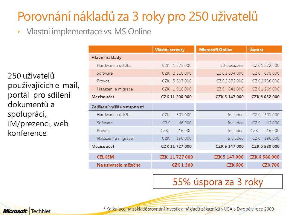 Porovnání nákladů za 3 roky pro 250 uživatelů Vlastní servery Hlavní náklady Hardware a údržbaCZK 1 373 000 SoftwareCZK 2 310 000 ProvozCZK 5 607 000