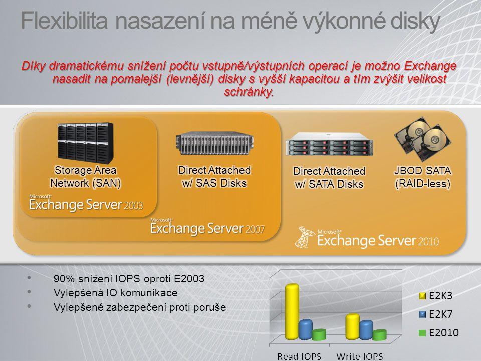 Flexibilita nasazení na méně výkonné disky 90% snížení IOPS oproti E2003 Vylepšená IO komunikace Vylepšené zabezpečení proti poruše Díky dramatickému snížení počtu vstupně/výstupních operací je možno Exchange nasadit na pomalejší (levnější) disky s vyšší kapacitou a tím zvýšit velikost schránky.