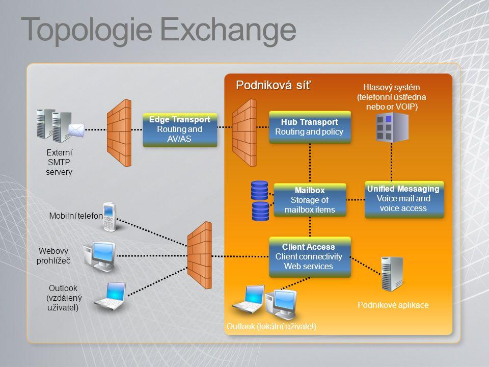Topologie Exchange Podniková síť Externí SMTP servery Edge Transport Routing and AV/AS Hlasový systém (telefonní ústředna nebo or VOIP) Client Access